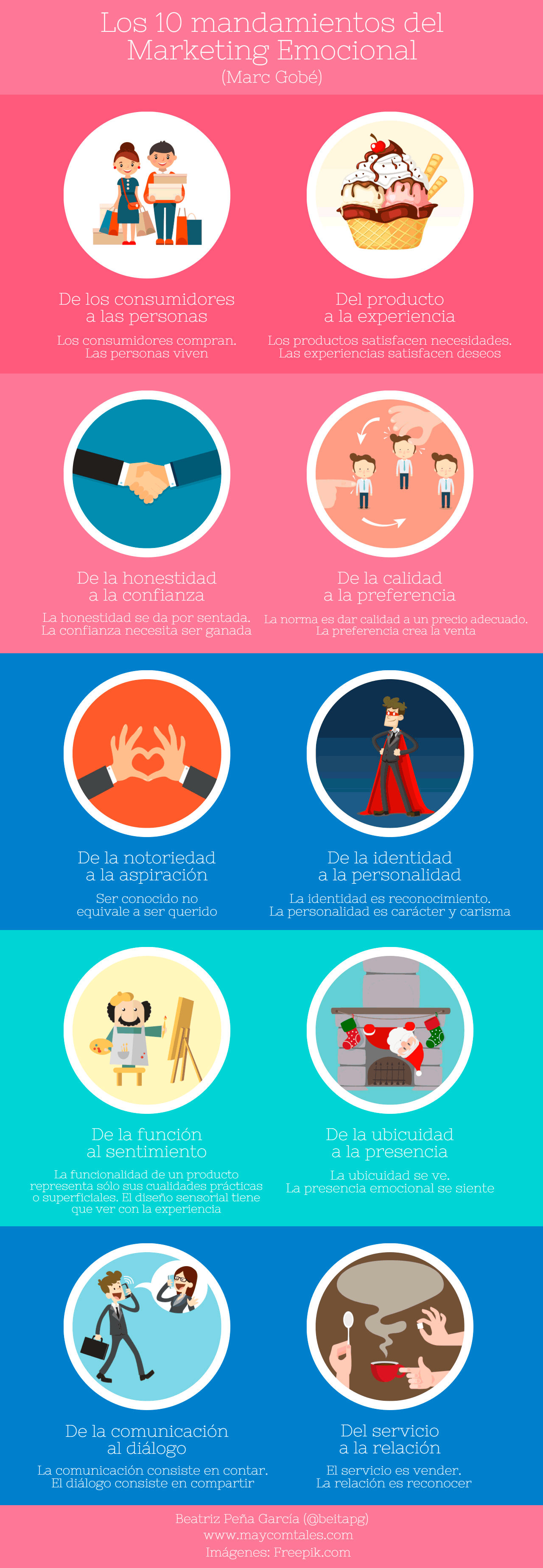 Infografía los 10 mandamientos del Marketing Emocional (Marc Gobé)